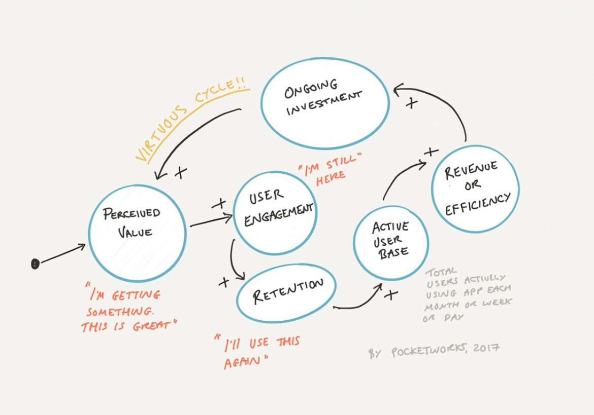 Virtuous cycle between app value, engagement and retention